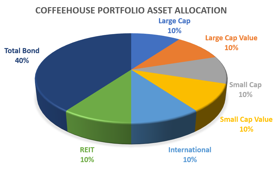 Coffeehouse Portfolio Asset Allocation