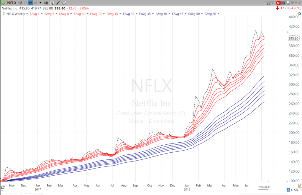 Guppy Charts in TC2000 - NFLX