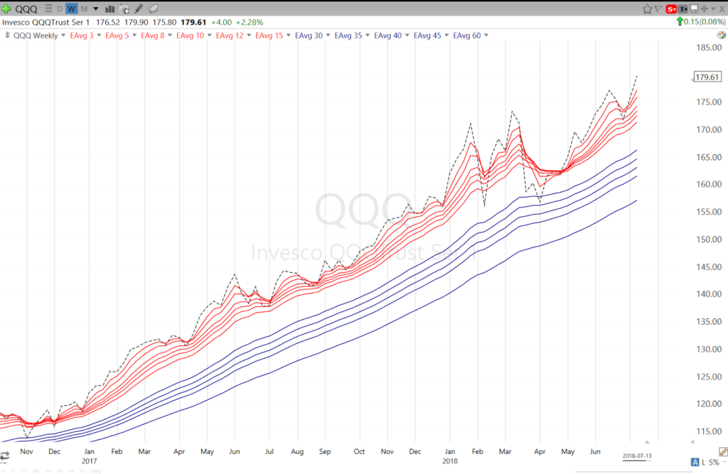 Guppy Charts in TC2000 - QQQ