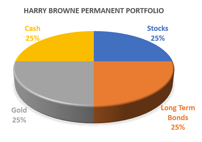 Harry Browne Permanent Portfolio Allocation