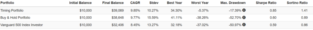 SPY versus MDY and RSP with Market Filter Statistics