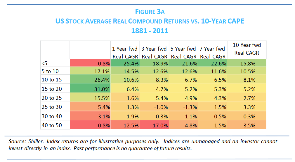 US Stock Average Real Returns Versus CAPE Ratio