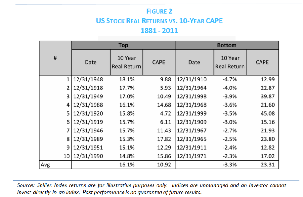 Global Value Investing - US Stock Returns Versus CAPE Ratio