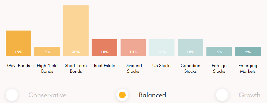Wealthsimple Balanced Portfolio