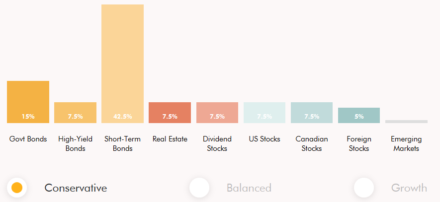 Wealthsimple Conservative Portfolio