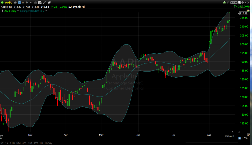 Apple TC2000 Bollinger Band Breakout