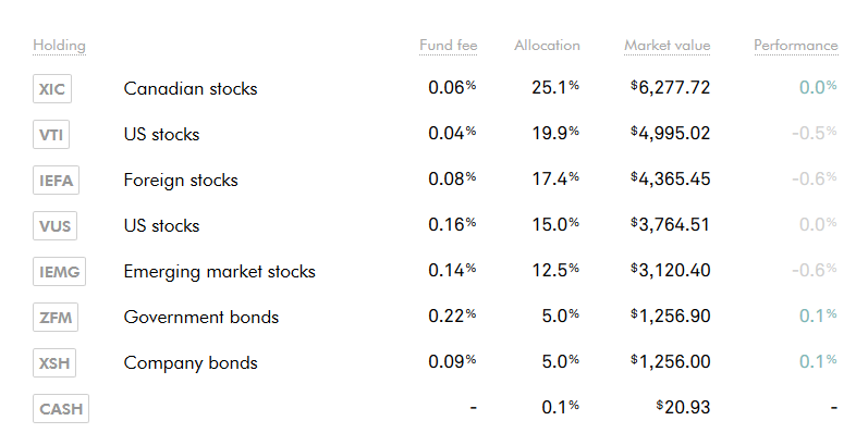 Wealthsimple Asset Allocation - August 2018