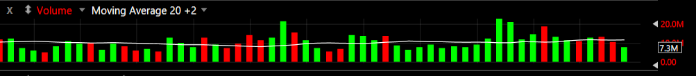 Daily Breakout Scans - Volume Moving Average