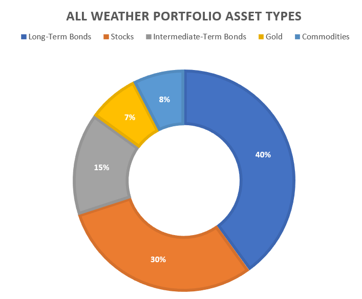 All Weather Portfolio Asset Type Chart