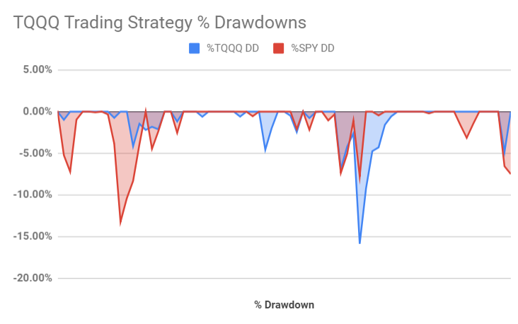 TQQQ Trading versus SPY Drawndowns - January 2019