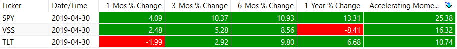 Accelerating Momentum Ranking Table - May 2019
