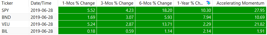 Dual Momentum Ranking Table - July 2019