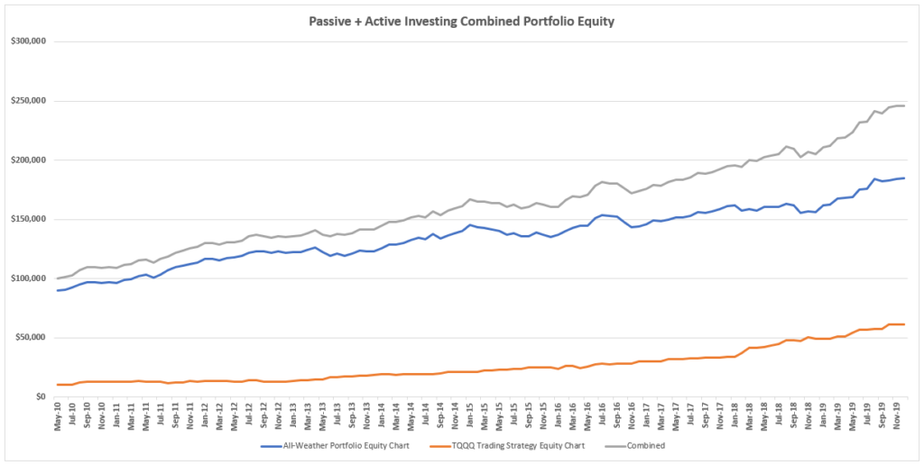 Improve Passive Portfolio Returns - Combine Active with Passive for Strong Returns